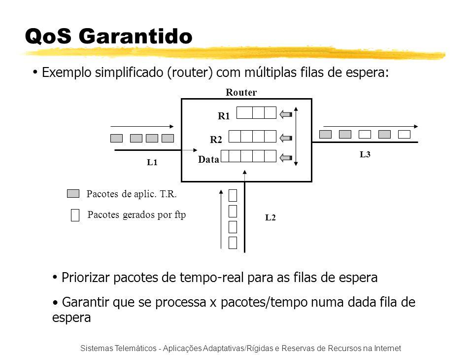 Sistemas Telemáticos - Aplicações Adaptativas/Rígidas e Reservas de Recursos na Internet QoS Garantido Exemplo simplificado (router) com múltiplas fil