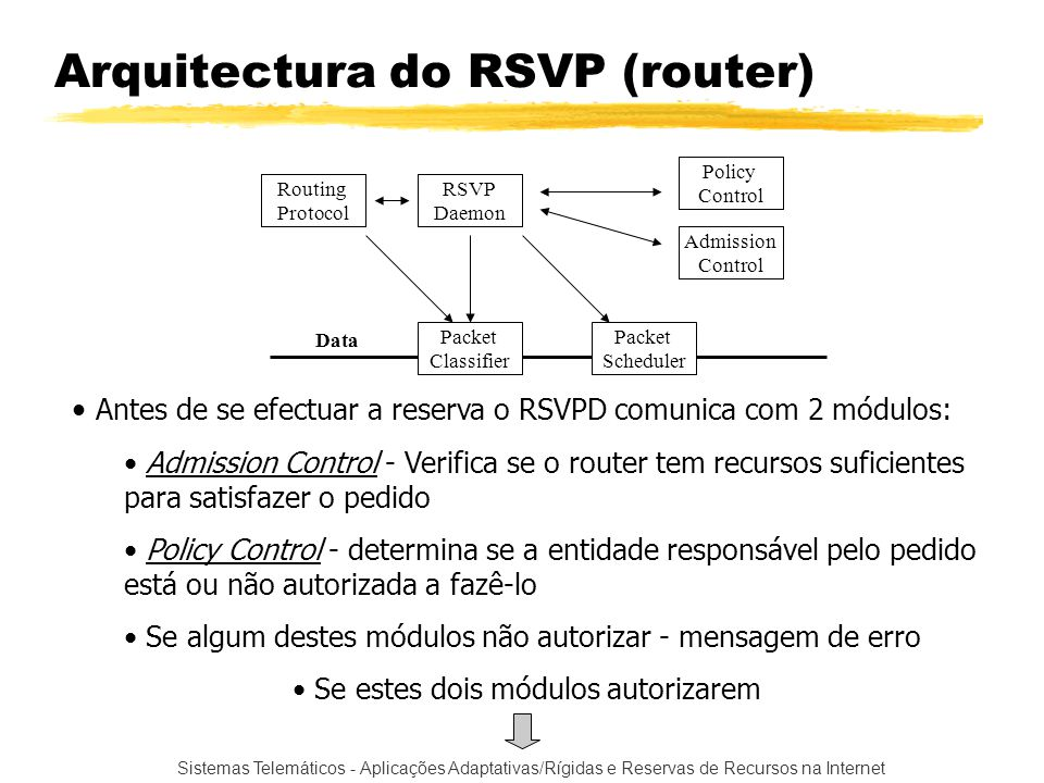 Sistemas Telemáticos - Aplicações Adaptativas/Rígidas e Reservas de Recursos na Internet Arquitectura do RSVP (router) Packet Classifier Packet Schedu
