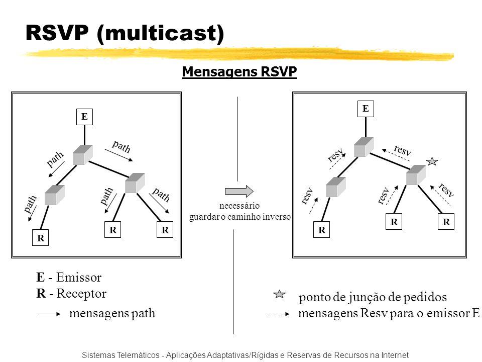Sistemas Telemáticos - Aplicações Adaptativas/Rígidas e Reservas de Recursos na Internet RSVP (multicast) E RR R E - Emissor R - Receptor mensagens pa