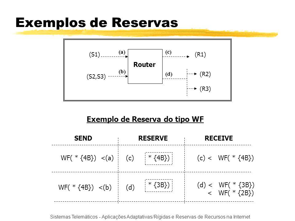 Sistemas Telemáticos - Aplicações Adaptativas/Rígidas e Reservas de Recursos na Internet Exemplos de Reservas Router (S1) (S2,S3) (R1) (R2) (R3) (a) (