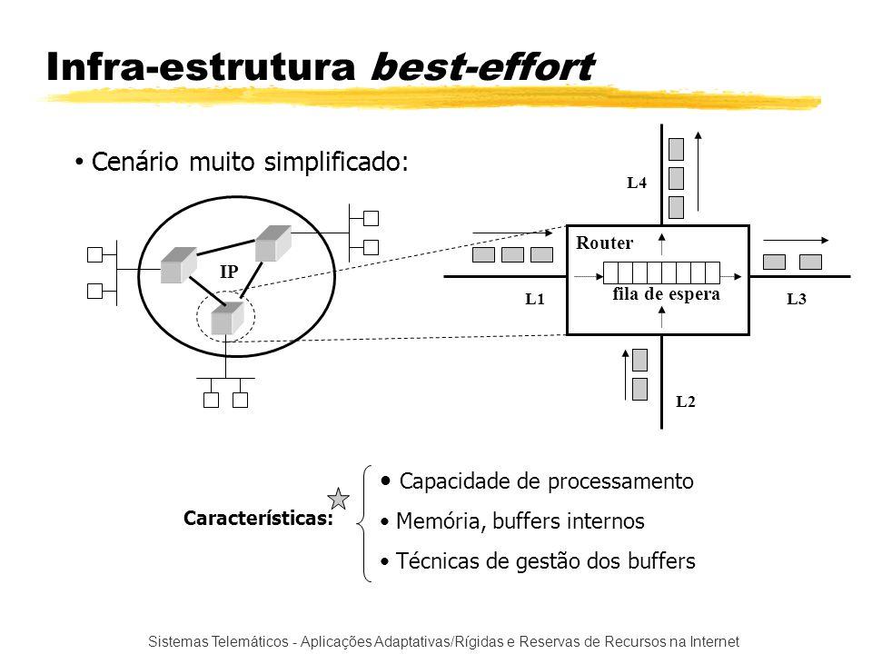 Sistemas Telemáticos - Aplicações Adaptativas/Rígidas e Reservas de Recursos na Internet Infra-estrutura best-effort Cenário muito simplificado: IP Ro