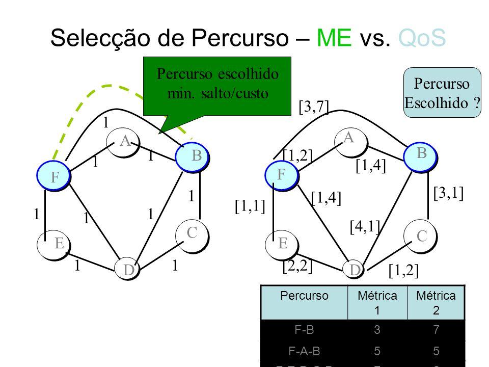 Selecção do Percurso – Métricas e Restrições Como transformar uma métrica multiplicativa em aditiva? –w1.w2.w3 => log(w1)+log(w2)+log(w3) Como transfo