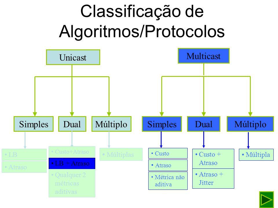 Encaminhamento unicast Restrição de Largura de Banda Filtragem da Topologia Algoritmo de Guerin Orda N1N1 N3N3 N4N4 N2N2 N5N5 1 2 4 3 35 LB > 2 N1N1 N