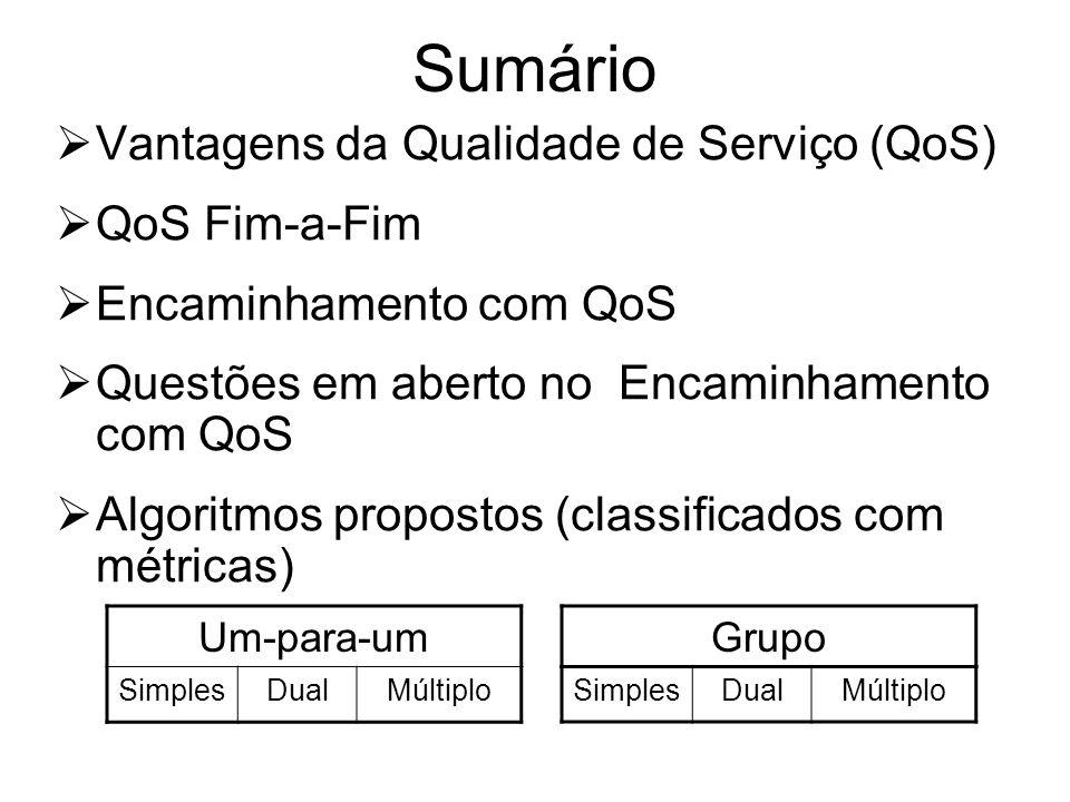 Sumário Vantagens da Qualidade de Serviço (QoS) QoS Fim-a-Fim Encaminhamento com QoS Questões em aberto no Encaminhamento com QoS Algoritmos propostos (classificados com métricas) Um-para-um SimplesDualMúltiplo Grupo SimplesDualMúltiplo