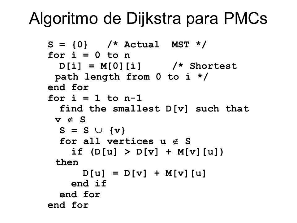 Algoritmo de Dijkstra para PMCs Síntese: Manter uma estrutura de dados com a lista de nós e pesos dos percursos para esses nós Usar infinito para repr