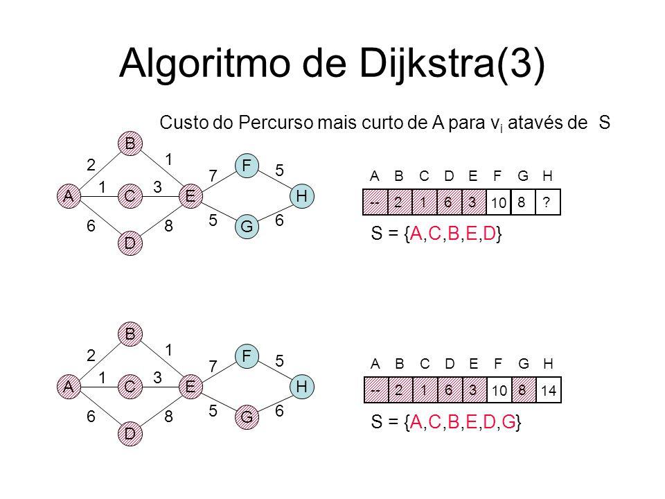 Algoritmo de Dijkstra(2) A B D CE F G H 2 1 6 3 8 1 7 56 5 A B D CE F G H 2 1 6 3 8 1 7 56 5 S = {A,C,B,E} S = {A,C,B} ABCDEFGH --2163??? ABCDEFGH 216