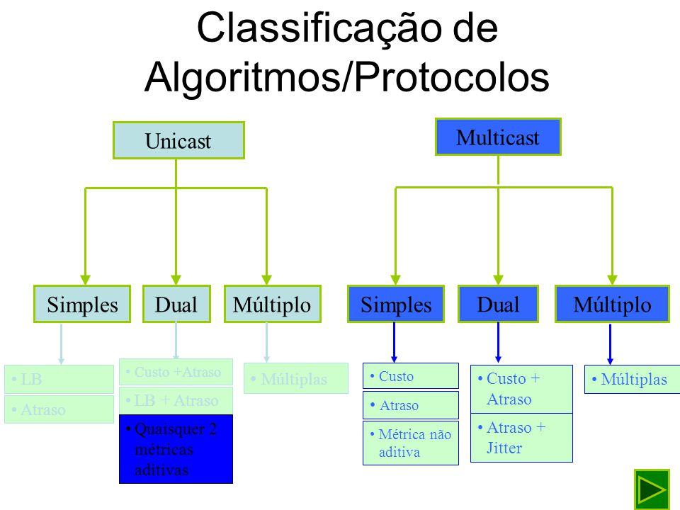 Algoritmo de Dijkstra: Exemplo 1 2 4 6 3 5 10 7 8 1 5 6 7 2 3 5 123456 --3???5 123456 310??5 123456 --3107125 123456 --3107125 123456 --3107115 123456