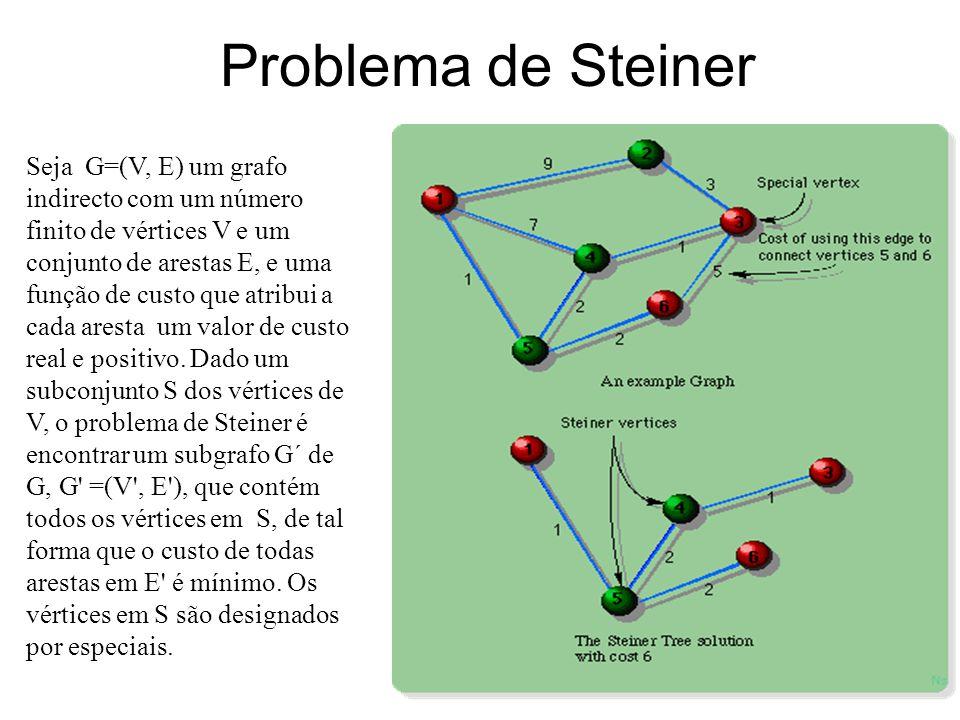 Classificação de Algoritmos/Protocolos Unicast SimplesMúltiploDual Multicast Simples MúltiploDual Múltiplas Custo Atraso Métrica não aditiva Custo + A