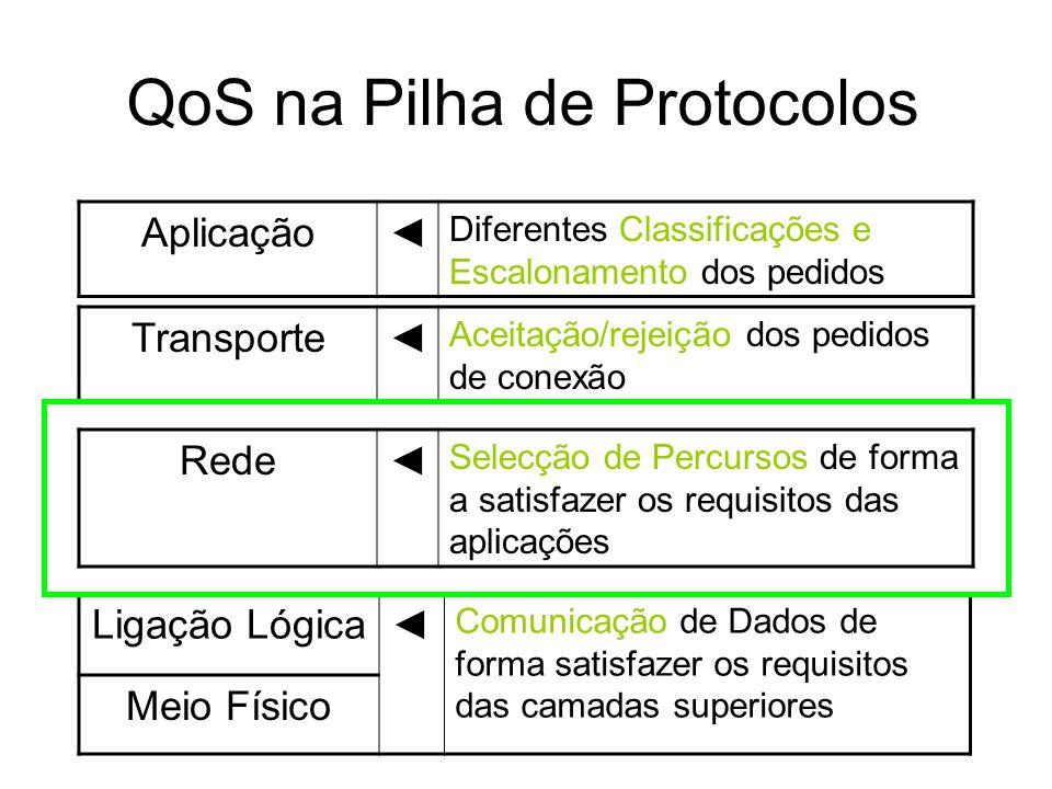 QoS na Pilha de Protocolos Aplicação Diferentes Classificações e Escalonamento dos pedidos Transporte Aceitação/rejeição dos pedidos de conexão Rede Selecção de Percursos de forma a satisfazer os requisitos das aplicações Ligação Lógica Comunicação de Dados de forma satisfazer os requisitos das camadas superiores Meio Físico