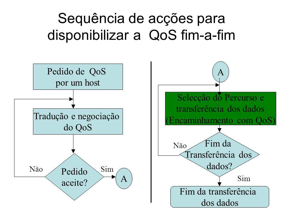 Sequência de acções para disponibilizar a QoS fim-a-fim Pedido de QoS por um host Tradução e negociação do QoS Pedido aceite.