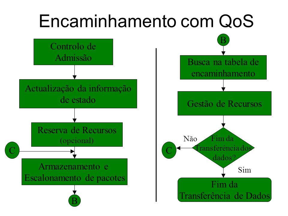 Encaminhamento com QoS Controlo de Admissão Actualização da informação de estado Reserva de Recursos (opcional) Armazenamento e Escalonamento de pacotes B Busca na tabela de encaminhamento Gestão de Recursos Fim da Transferência dos dados.