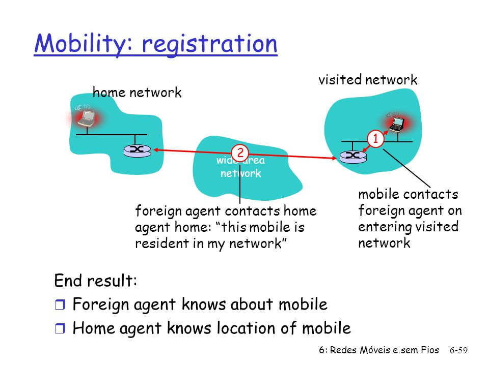 6: Redes Móveis e sem Fios6-59 Mobility: registration End result: r Foreign agent knows about mobile r Home agent knows location of mobile wide area network home network visited network 1 mobile contacts foreign agent on entering visited network 2 foreign agent contacts home agent home: this mobile is resident in my network