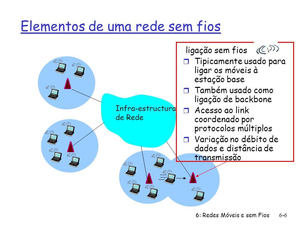 6: Redes Móveis e sem Fios6-7 Características das normas para ligações sem fios seleccionadas Indoor 10-30m Outdoor 50-200m Mid-range outdoor 200m – 4 Km Long-range outdoor 5Km – 20 Km.056.384 1 4 5-11 54 IS-95, CDMA, GSM 2G UMTS/WCDMA, CDMA2000 3G 802.15 802.11b 802.11a,g UMTS/WCDMA-HSPDA, CDMA2000-1xEVDO 3G cellular enhanced 802.16 (WiMAX) 802.11a,g point-to-point 200 802.11n Data rate (Mbps) data