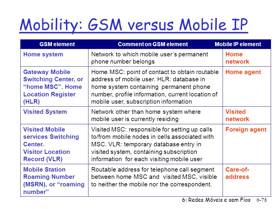 6: Redes Móveis e sem Fios6-78 Mobility: GSM versus Mobile IP GSM elementComment on GSM elementMobile IP element Home systemNetwork to which mobile users permanent phone number belongs Home network Gateway Mobile Switching Center, or home MSC.