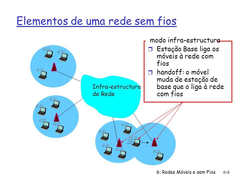 6: Redes Móveis e sem Fios6-9 Elementos de uma rede sem fios Modo ad hoc r Sem estações de base r Os nós podem apenas transmitir para outros nós dentro sa sua área de cobertura r Os nós organizam-se em rede: encaminham através de si próprios