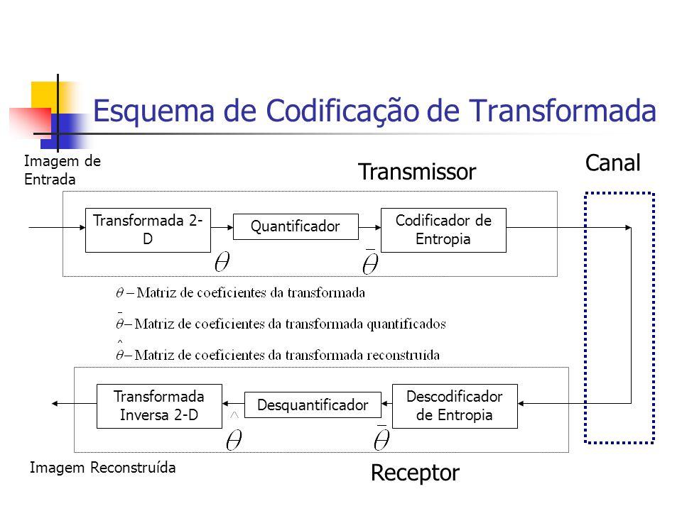 Esquema de Codificação de Transformada Transformada 2- D Quantificador Codificador de Entropia Transmissor Transformada Inversa 2-D Desquantificador D