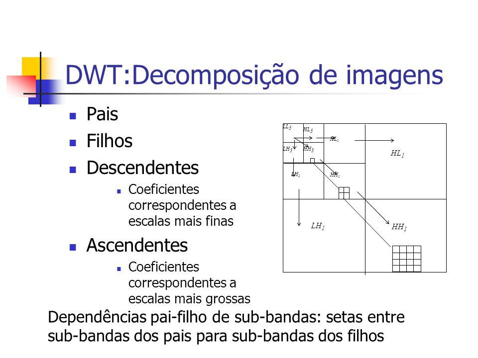 DWT:Decomposição de imagens Pais Filhos Descendentes Coeficientes correspondentes a escalas mais finas Ascendentes Coeficientes correspondentes a esca