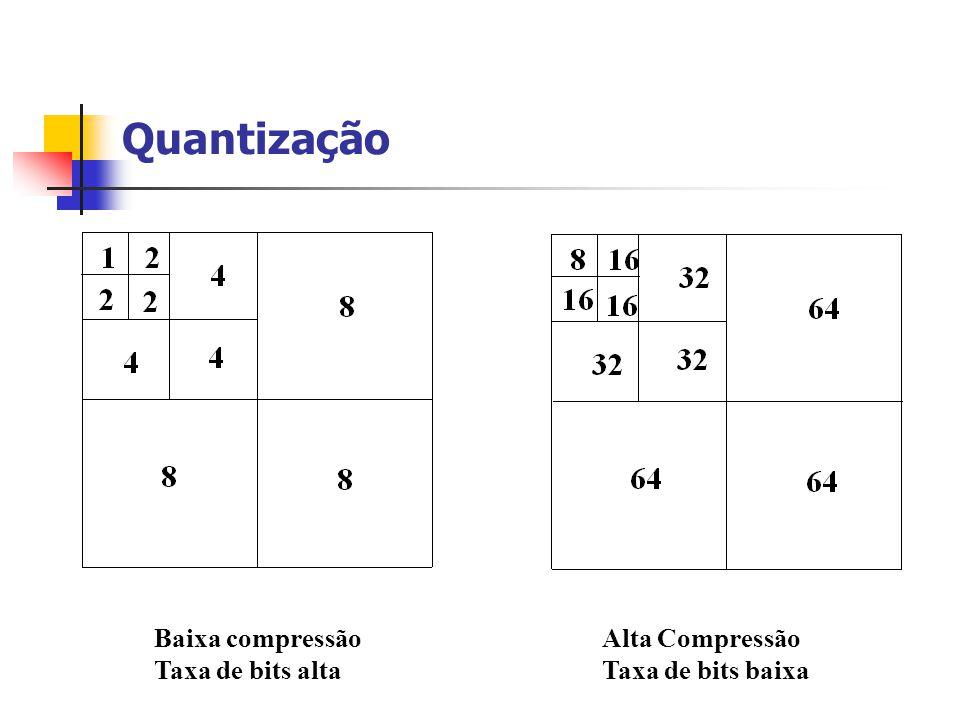 Quantização Baixa compressão Taxa de bits alta Alta Compressão Taxa de bits baixa