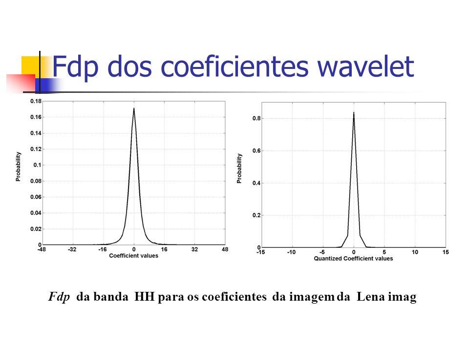 Fdp dos coeficientes wavelet Fdp da banda HH para os coeficientes da imagem da Lena imag