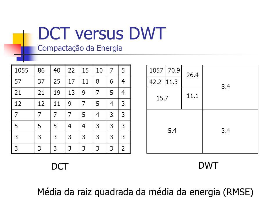 DCT versus DWT Compactação da Energia 1055864022151075 5737251711864 21 19139754 12 1197543 77775433 55544333 33333333 33333332 105770.9 42.211.3 15.7