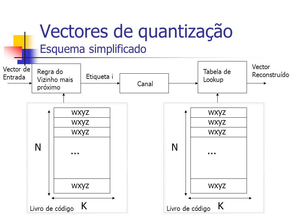 Vectores de quantização Esquema simplificado wxyz... Livro de código N K wxyz... Livro de código N K Vector de Entrada Regra do Vizinho mais próximo T