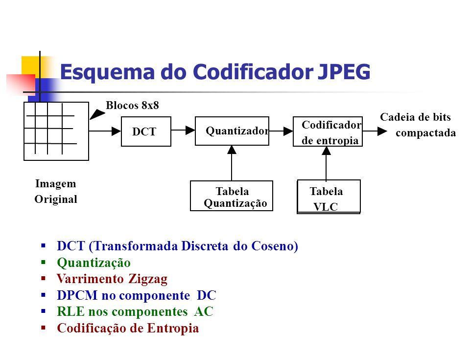 Esquema do Codificador JPEG DCT (Transformada Discreta do Coseno) Quantização Varrimento Zigzag DPCM no componente DC RLE nos componentes AC Codificaç