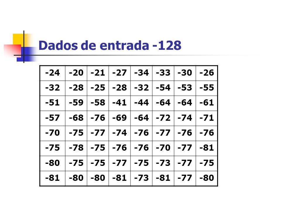 Dados de entrada -128 -24-20-21-27-34-33-30-26 -32-28-25-28-32-54-53-55 -51-59-58-41-44-64 -61 -57-68-76-69-64-72-74-71 -70-75-77-74-76-77-76 -75-78-7