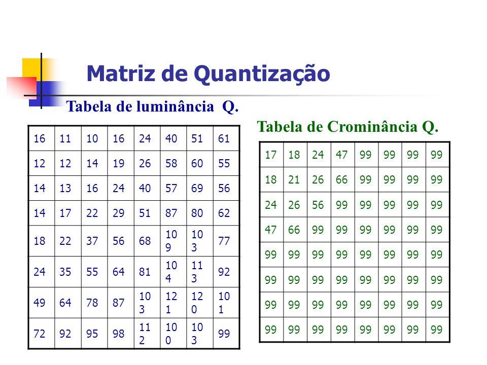 Matriz de Quantização Tabela de luminância Q. Tabela de Crominância Q. 1611101624405161 12 141926586055 1413162440576956 1417222951878062 1822375668 1