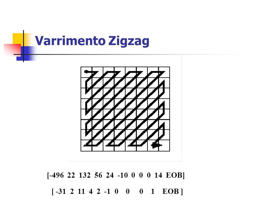 Varrimento Zigzag [-496 22 132 56 24 -10 0 0 0 14 EOB] [ -31 2 11 4 2 -1 0 0 0 1 EOB ]