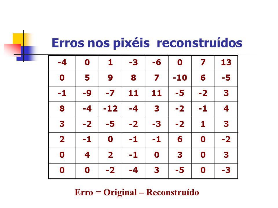 Erros nos pixéis reconstruídos -401-3-60713 05987-106-5 -9-711 -5-23 8-4-12-43-24 3-2-5-2-3-213 20 60-2 0420303 00-2-43-50-3 Erro = Original – Reconst