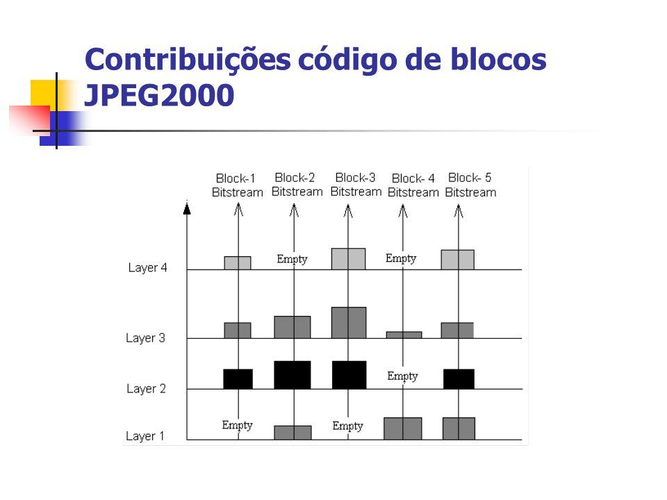 Contribuições código de blocos JPEG2000