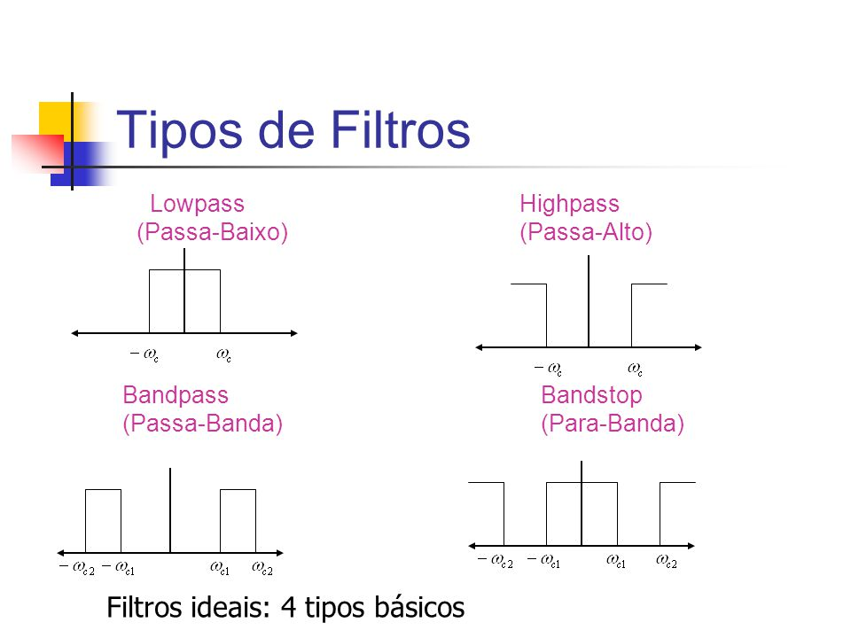 Tipos de Filtros Lowpass (Passa-Baixo) Highpass (Passa-Alto) Bandpass (Passa-Banda) Bandstop (Para-Banda) Filtros ideais: 4 tipos básicos
