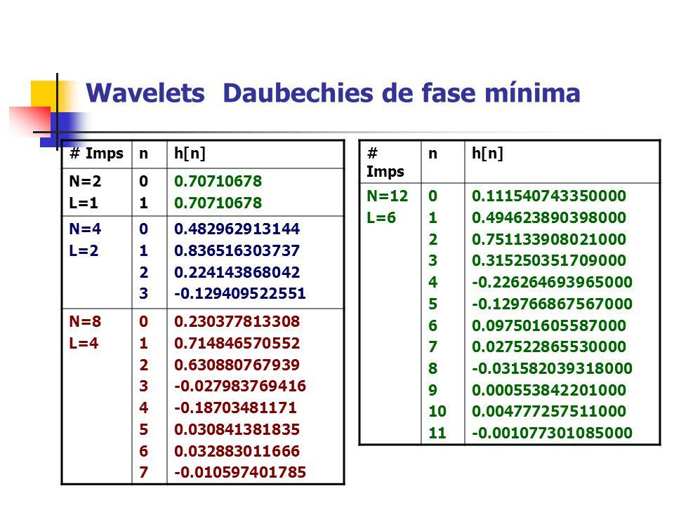 Wavelets Daubechies de fase mínima # Impsnh[n] N=2 L=1 0101 0.70710678 N=4 L=2 01230123 0.482962913144 0.836516303737 0.224143868042 -0.129409522551 N