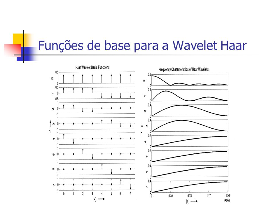 Funções de base para a Wavelet Haar Fig. 5.13, pag 108