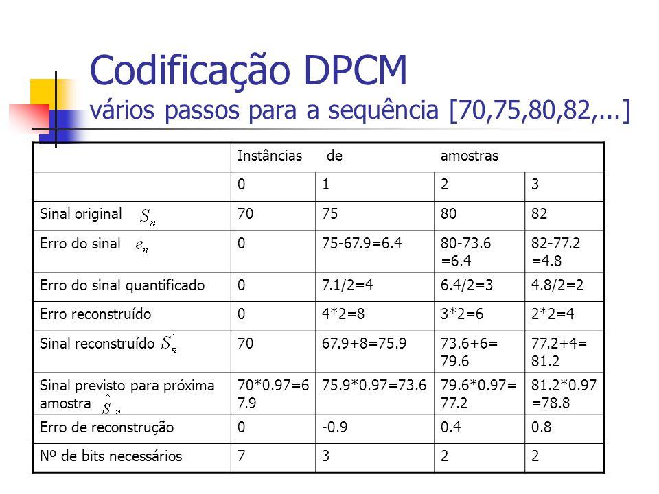 Codificação DPCM vários passos para a sequência [70,75,80,82,...] Instâncias deamostras 0123 Sinal original70758082 Erro do sinal075-67.9=6.480-73.6 =