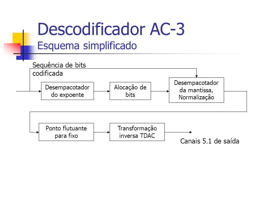 Descodificador AC-3 Esquema simplificado Desempacotador do expoente Alocação de bits Desempacotador da mantissa, Normalização Ponto flutuante para fix