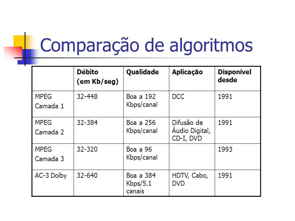 Comparação de algoritmos Débito (em Kb/seg) QualidadeAplicaçãoDisponível desde MPEG Camada 1 32-448Boa a 192 Kbps/canal DCC1991 MPEG Camada 2 32-384Bo