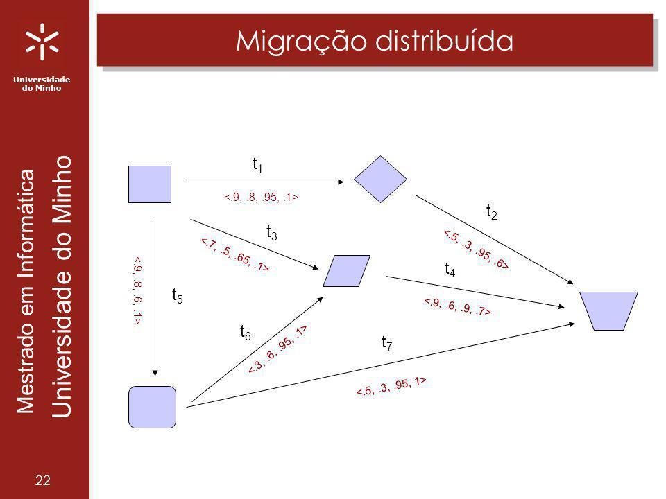 Universidade do Minho Mestrado em Informática Universidade do Minho 22 Migração distribuída t1t1 t4t4 t2t2 t3t3 t5t5 t6t6 t7t7