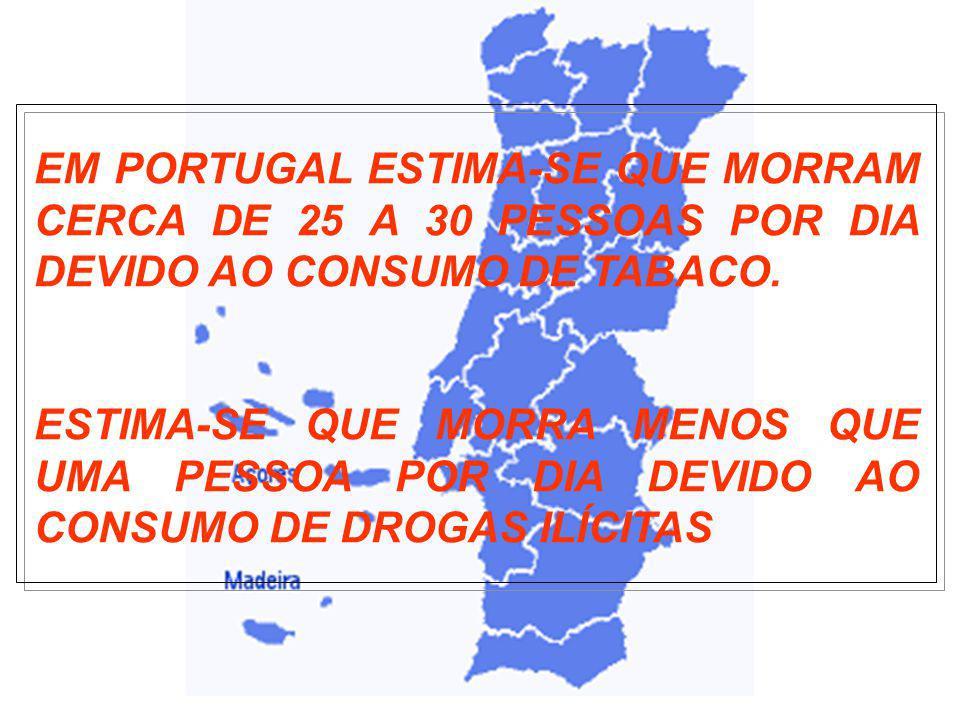 EM PORTUGAL ESTIMA-SE QUE MORRAM CERCA DE 25 A 30 PESSOAS POR DIA DEVIDO AO CONSUMO DE TABACO.