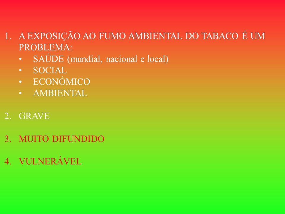 1.A EXPOSIÇÃO AO FUMO AMBIENTAL DO TABACO É UM PROBLEMA: SAÚDE (mundial, nacional e local) SOCIAL ECONÓMICO AMBIENTAL 2.GRAVE 3.MUITO DIFUNDIDO 4.VULNERÁVEL