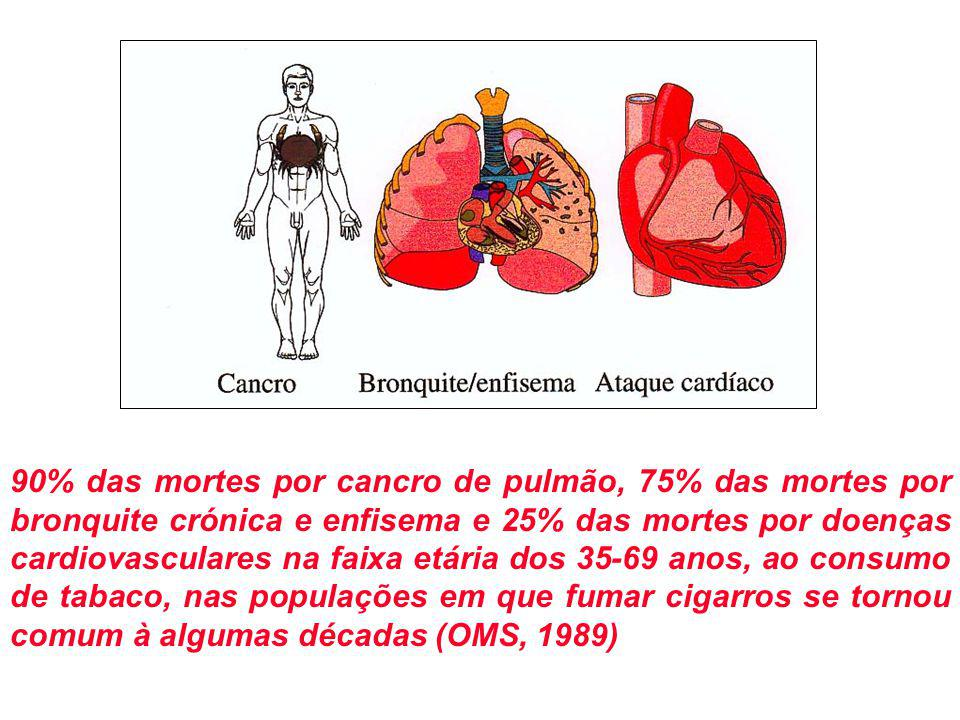 90% das mortes por cancro de pulmão, 75% das mortes por bronquite crónica e enfisema e 25% das mortes por doenças cardiovasculares na faixa etária dos 35-69 anos, ao consumo de tabaco, nas populações em que fumar cigarros se tornou comum à algumas décadas (OMS, 1989)