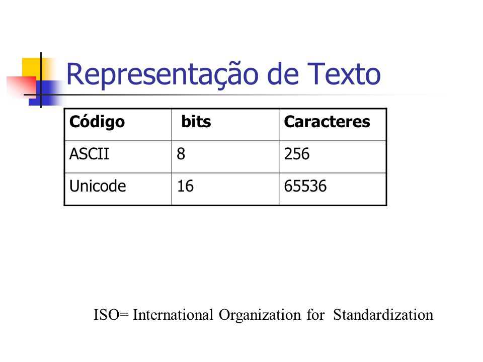 Representação de Texto ISO= International Organization for Standardization Código bitsCaracteres ASCII8256 Unicode1665536