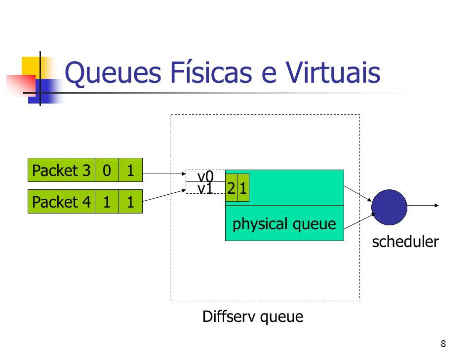 8 Queues Físicas e Virtuais Packet 411Packet 310 physical queue Diffserv queue v1 v0 scheduler 12