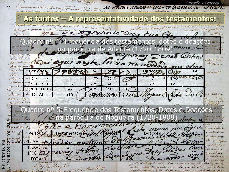 Leis, Práticas e Costumes na Zona Rural de Braga (XVIII – XIX séculos) Sucessão e Herança Margarida Durães Universidade do Minho, 2004 16 As fontes –