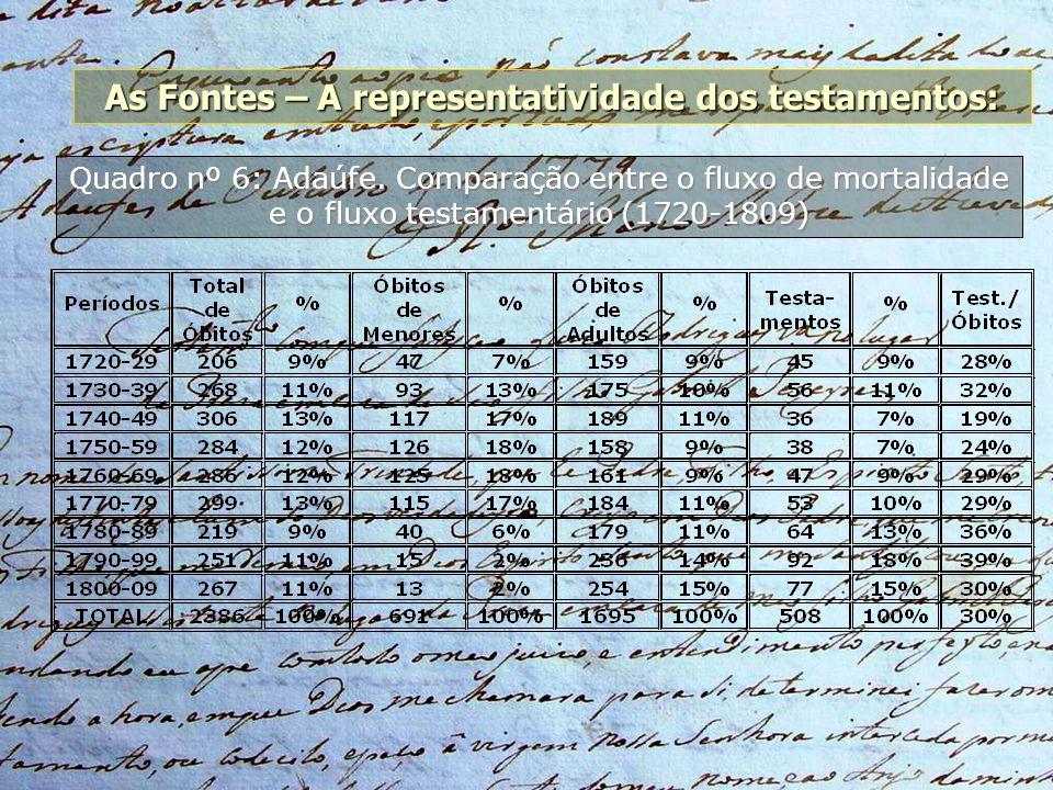As Fontes – A representatividade dos testamentos: Quadro nº 6: Adaúfe. Comparação entre o fluxo de mortalidade e o fluxo testamentário (1720-1809)