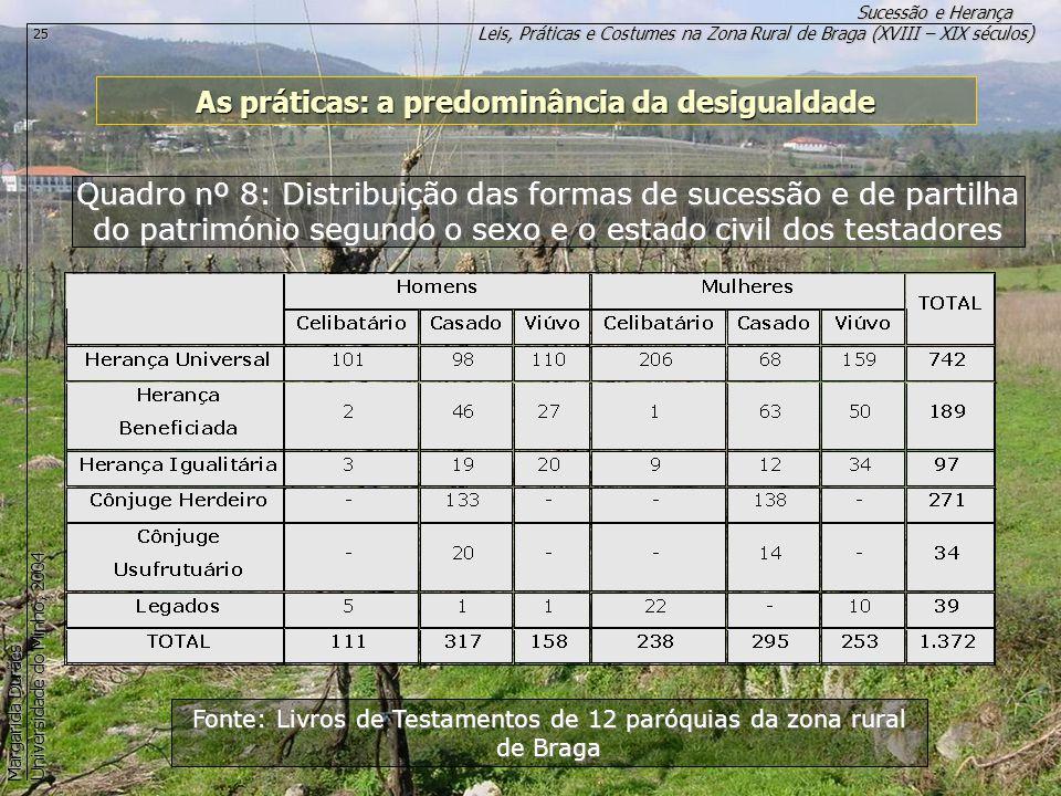 Leis, Práticas e Costumes na Zona Rural de Braga (XVIII – XIX séculos) Sucessão e Herança Margarida Durães Universidade do Minho, 2004 25 As práticas: