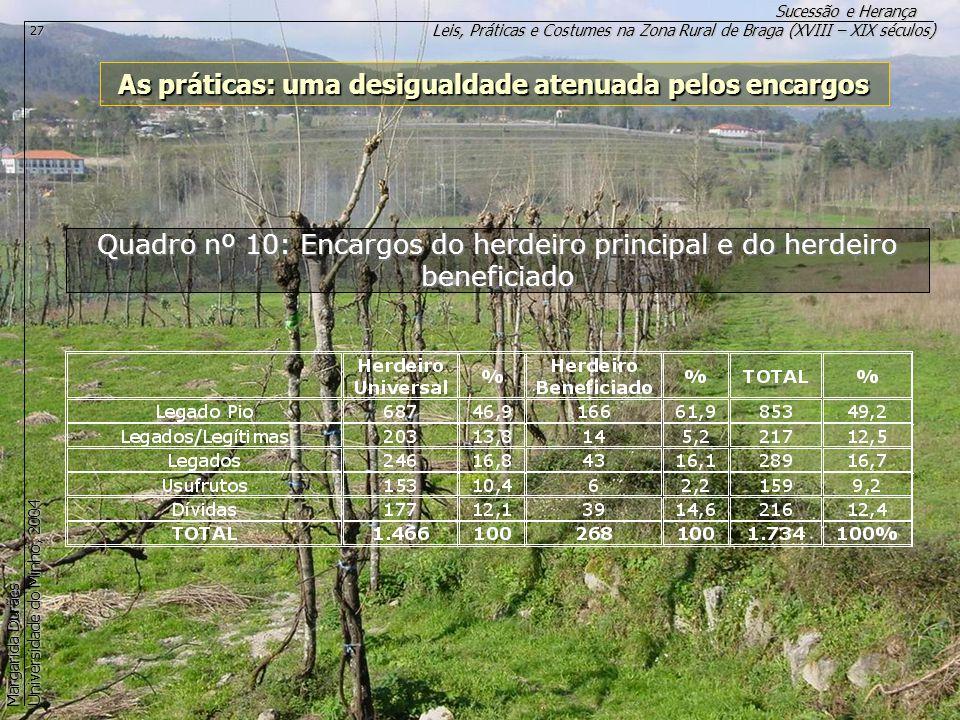 Leis, Práticas e Costumes na Zona Rural de Braga (XVIII – XIX séculos) Sucessão e Herança Margarida Durães Universidade do Minho, 2004 27 As práticas: