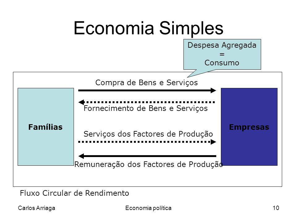 Carlos ArriagaEconomia política10 Fornecimento de Bens e Serviços Economia Simples FamíliasEmpresas Compra de Bens e Serviços Serviços dos Factores de