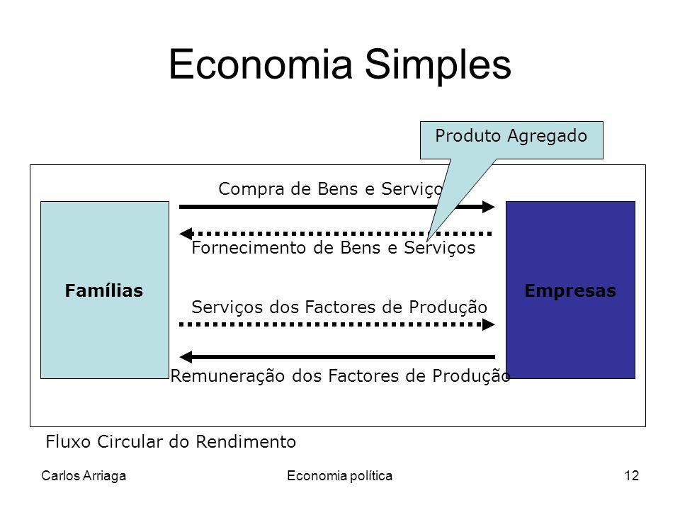 Carlos ArriagaEconomia política12 Fornecimento de Bens e Serviços Economia Simples FamíliasEmpresas Compra de Bens e Serviços Serviços dos Factores de