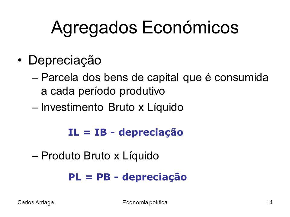 Carlos ArriagaEconomia política14 Agregados Económicos Depreciação –Parcela dos bens de capital que é consumida a cada período produtivo –Investimento